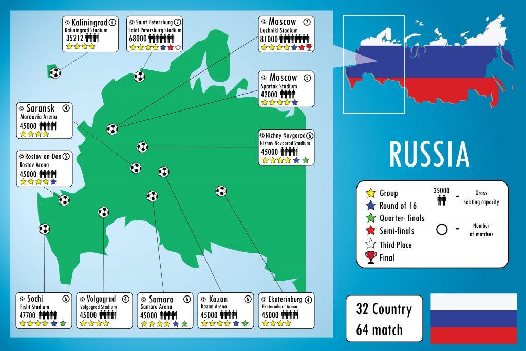 Die Wm Stadien zur Fußball WM 2018 (Foto Shutterstock)